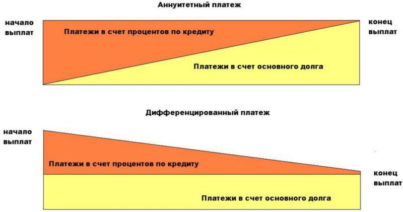 Ключевая разница между видами платежей по кредиту заключается в размере ежемесячного взноса на начало и конец выплат