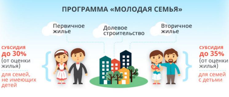 условия для получения ипотеки по программе молодая семья ведь