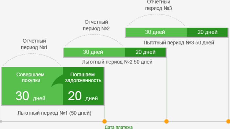 У кредитного продукта Сбербанка имеется период льготного кредитования