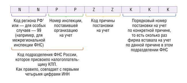 Расшифровка составляющих номера КПП
