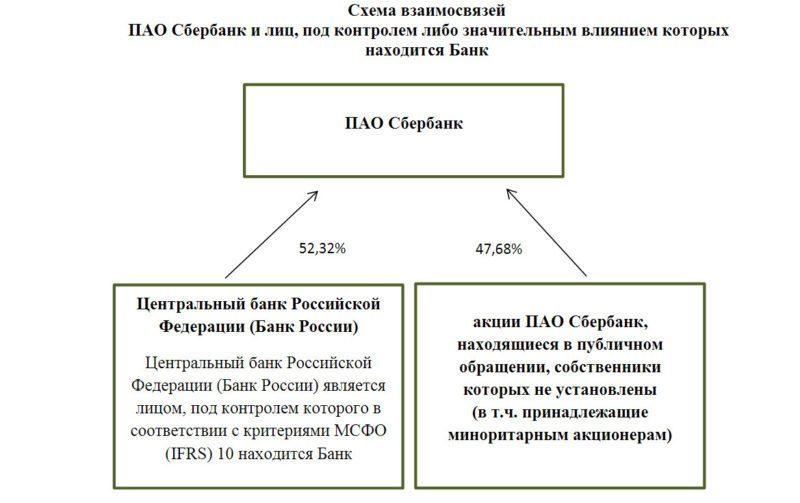 Контрольным пакетом акций Сбербанка владеет Центробанк России. Также он является и учредителем.