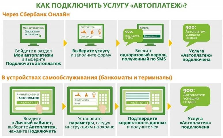 Подключить услугу на МТС, Билайн или Мегафон можно в устройствах самообслуживания или дистанционно через интернет-банкинг