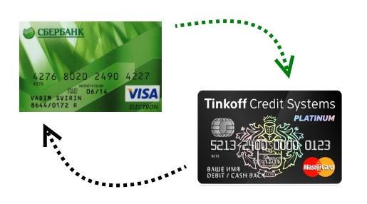 Перевод с карты Сбербанка на Тинькофф, оплатить кредит