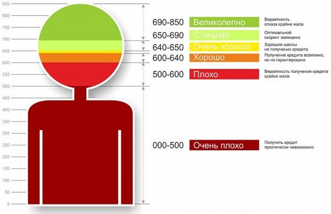 Скоринговая таблица показывает, какая вероятность получения кредита есть у потенциального заемщика и рассчитывается на основании ответов по анкете