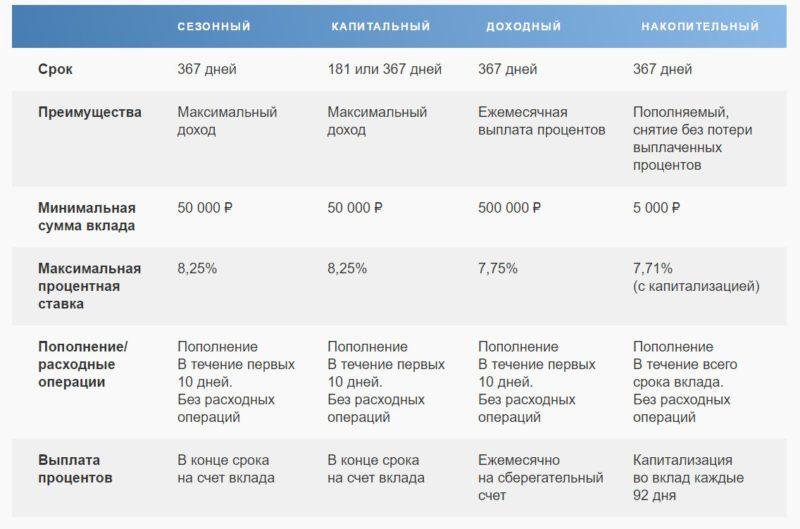 Сравнительная таблица вкладов