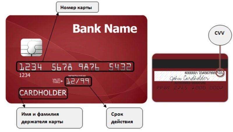 У любой банковской карты, кроме ПИН-кода, есть несколько средств защиты, нанесенные на лицевой и оборотной стороне карточки