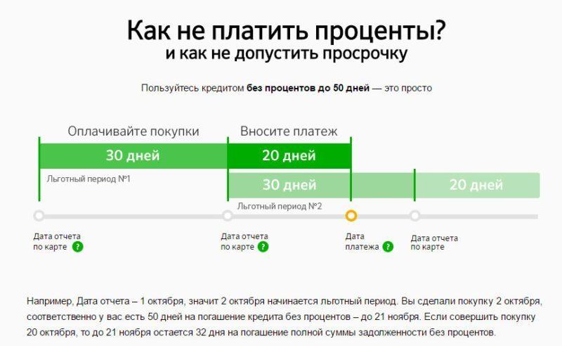 Пользоваться кредитными средствами с карты Visa Gold можно до 50 дней бесплатно. Недостатком будет являться комиссия на снятие наличных и отсутствие льготного периода на эту операцию.