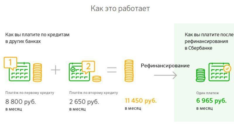 Банк предоставляет возможность перекредитовать несколько потребительских кредитов сторонних банков, в один