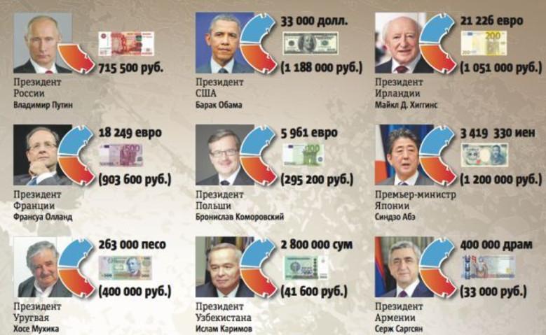 Путин уступает в зарплате западным своим коллегам