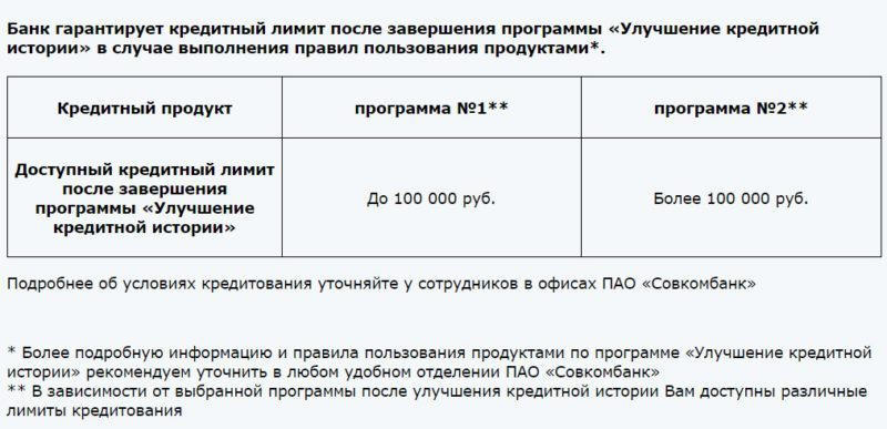 Банк гарантирует после завершения программы, возможность получать деньги, в размере установленного лимита