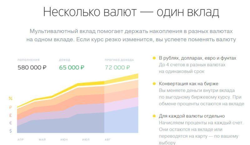 В одном вкладе Тинькофф банка можно держать до 4х валют одновременно