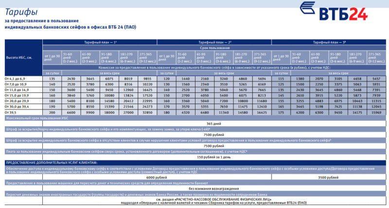 Стоимость аренды сейфовой ячейки зависит от тарифСтоимость аренды сейфовой ячейки складывается исходя из тарифного плана, срока пользования и размераного плана, срока пользования и размера
