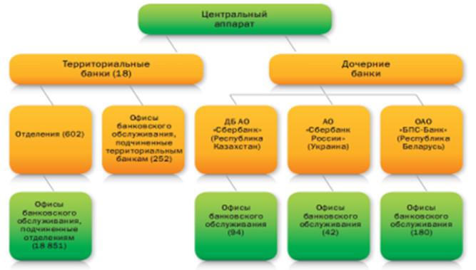 Схема организации территориальных и дочерних банков Сбербанка России