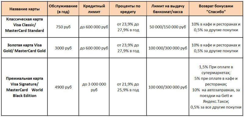 Таблица №1 Условия использования кредитных карт Сбербанка