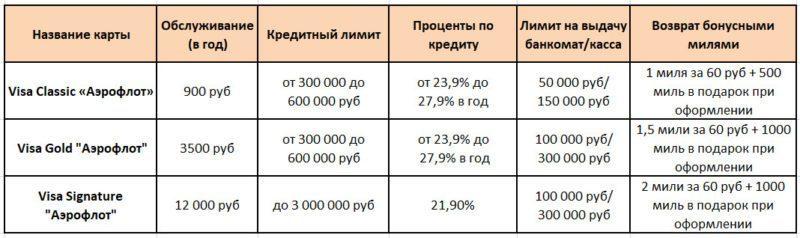Таблица №2 Условия использования кредиток серии Аэрофлот