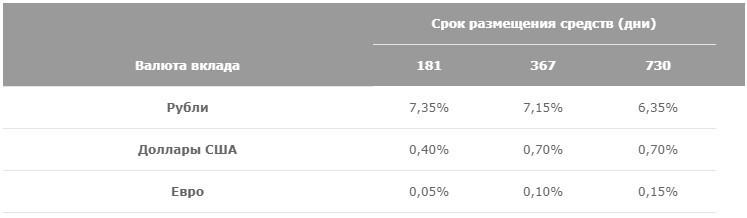 Таблица Процентные ставки по вкладу Мультивалютный