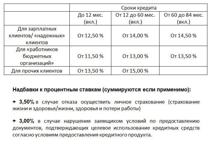 Обратите внимание на надбавки к процентным ставкам в предложении по рефинансированию в Россельхозбанке в 2018 году