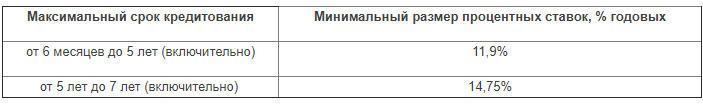 Рефинансирование в Газпромбанке 2018
