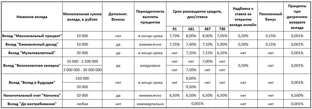 Таблица Сравнение условий и процентных ставок по вкладам для физических лиц в Бинбанке в 2018 году