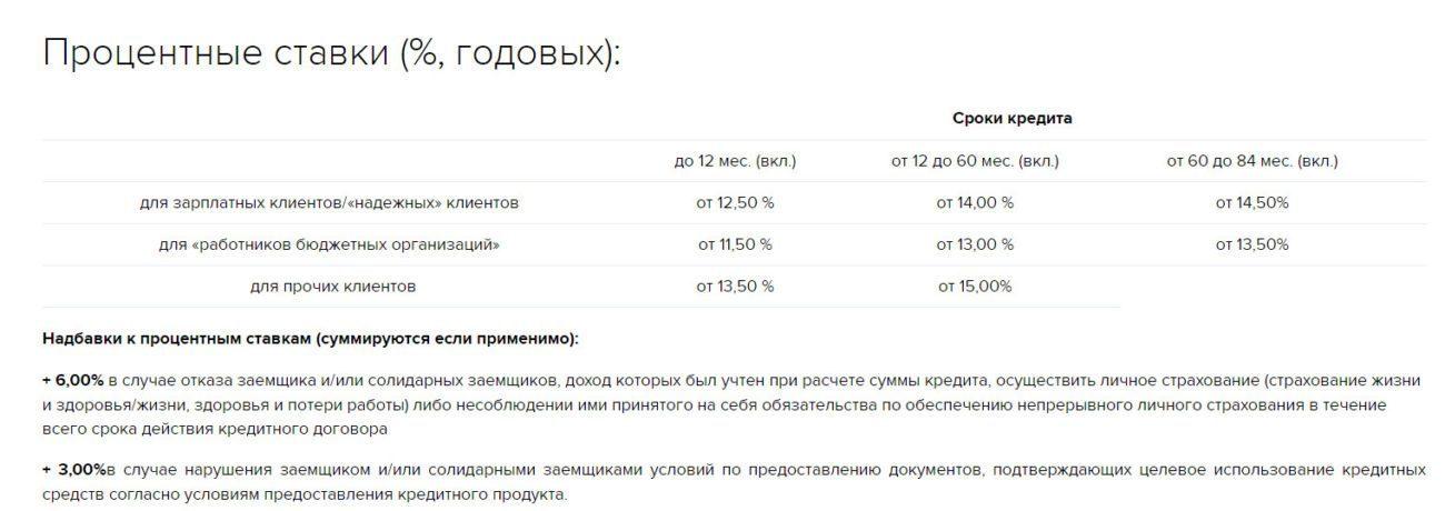 Таблица значений процентных ставок по рефинансированию в зависимости от категорий физических лиц