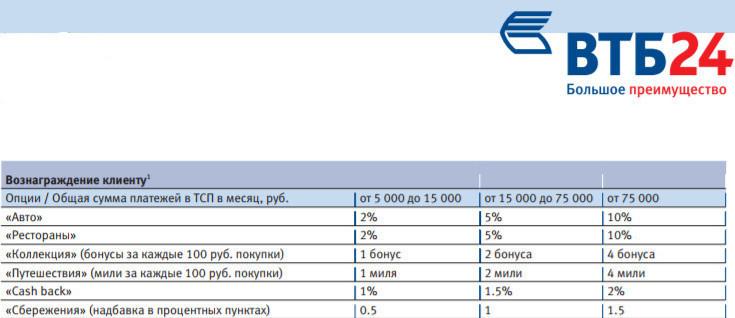 Порядок начисления бонусов за пользование кредитной картой, в зависимости от размера ежемесячных трат по выбранной категории