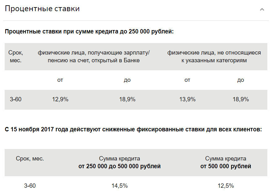 Установленные процентные ставки по кредиту с поручительством физ.лиц.