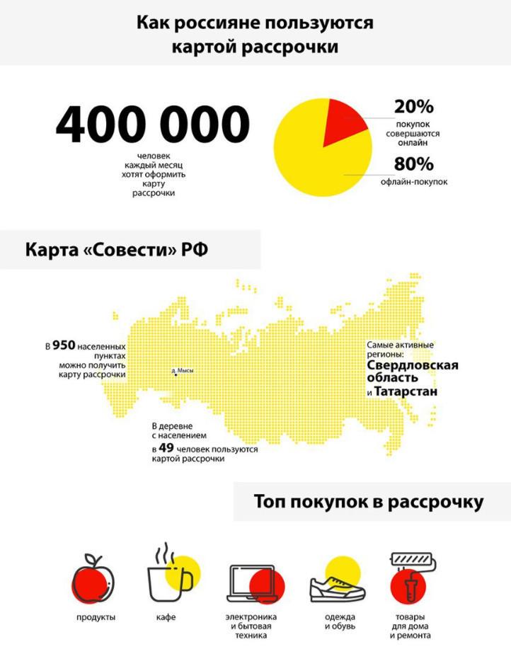 Больше года Киви банк выпускает карту Совесть и вот некоторая статистика по ее использованию в России