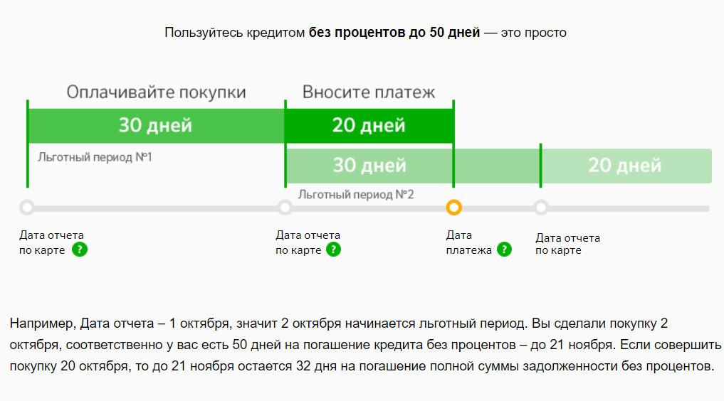 Первые 30 дней вы совершаете покупки, а последующие 20 дней даны на погашение платежа без процентов