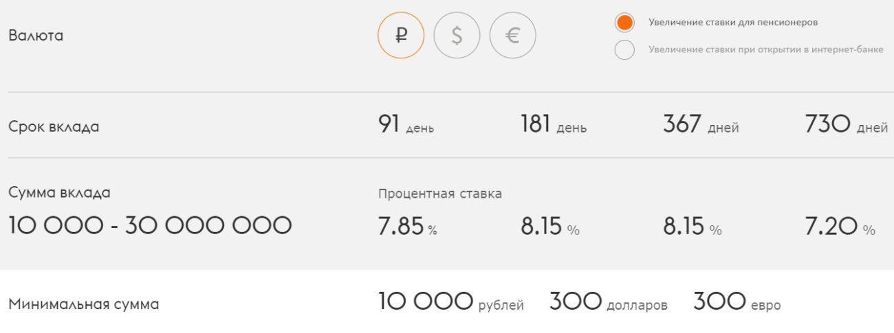 Условия по вкладу Максимальный процент с применением пенсионной надбавки. Открытие возможно только в рублях.