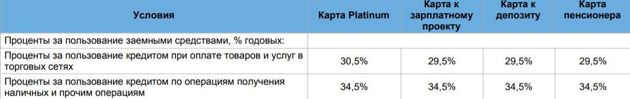 Процентная ставка за пользование средствами в зависимости от типа карты Платинум
