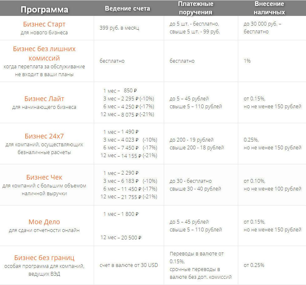 Сравнение тарифов по программам обслуживания расчетных счетов