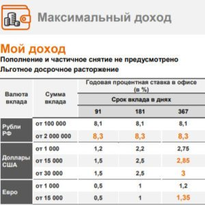 Увеличенные процентные ставки по программе Orange Premium Club