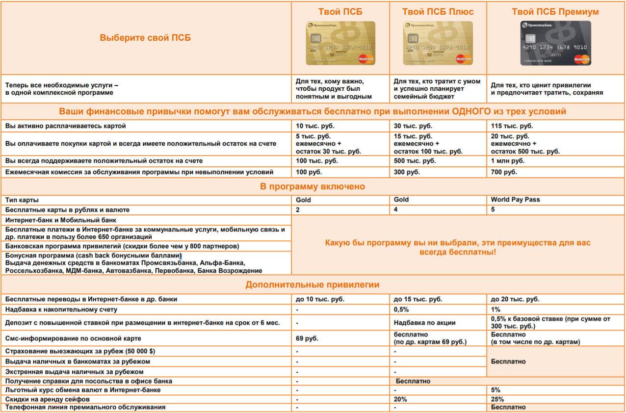 Сравнение условий пользования банковских карт, в зависимости от категории комплексной программы