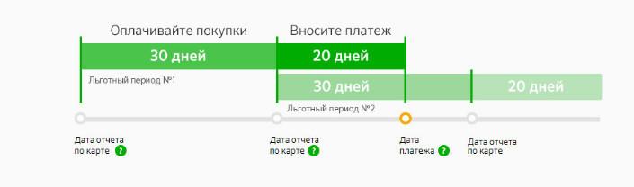 На сайте Сбербанка наглядно представлены условия пользования кредитной карты Gold